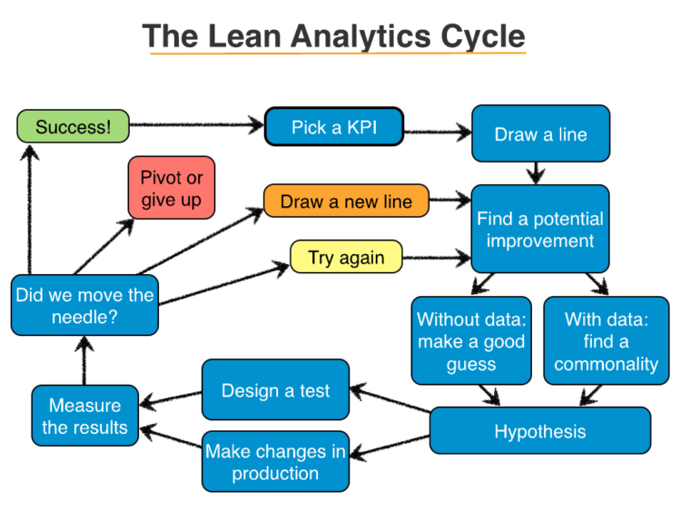 lean analytics cyklus - build measure learn