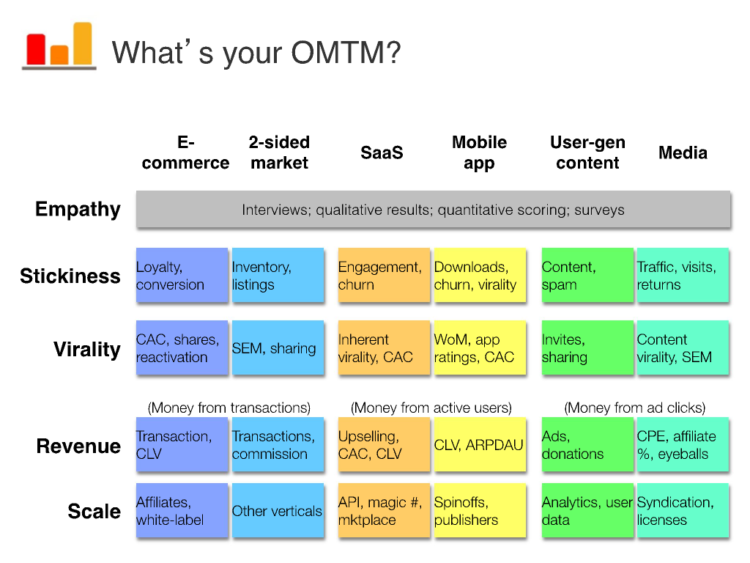 lean analytics hvad er din one metric