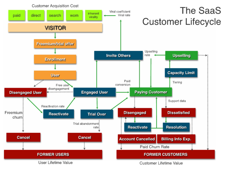 the saas customer lifecycle