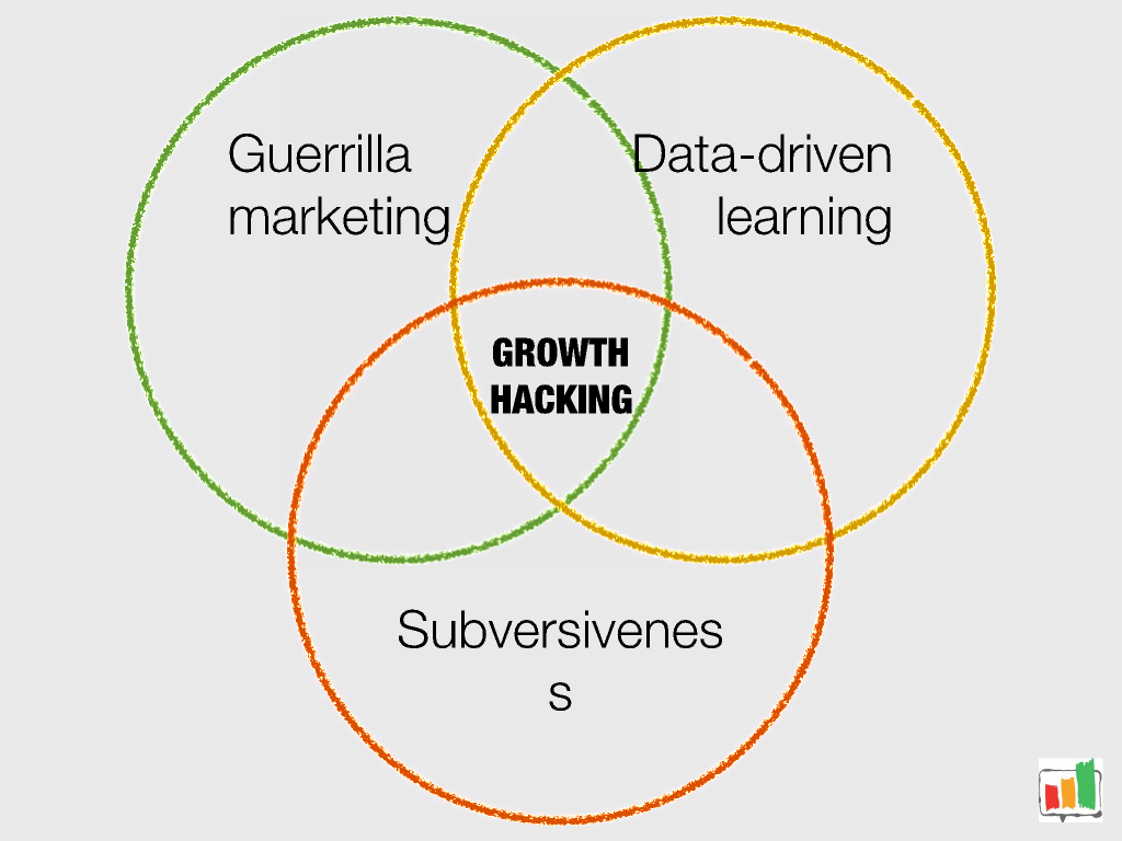 guerilla marketing data driven learning subversiveness equals growth hacking